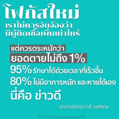 ยอดผู้เสียชีวิตจากโควิด-19 ไม่ถึง 1%