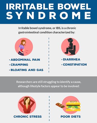 Irritable Bowel Syndrome | Dr Flynn, Nutrition Doctor
