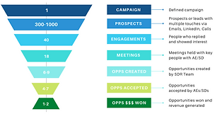 outbound-campaigns-overview.png