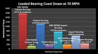 Coast Down Test Graph.JPG