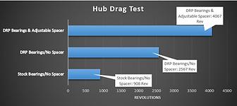 Hub Drag Test Chart.PNG