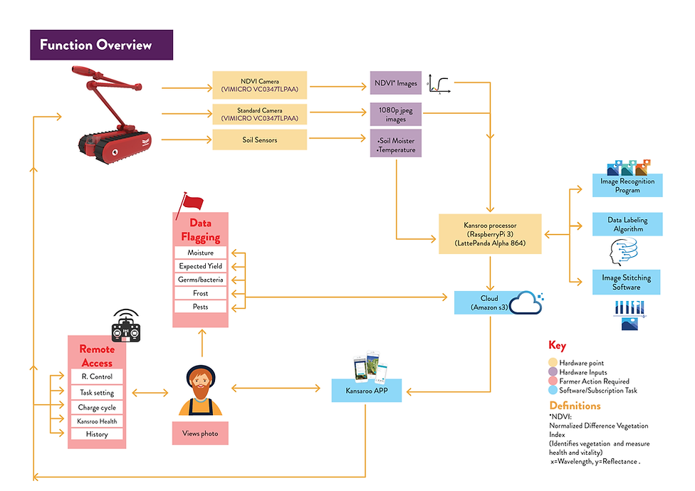 Data process Map.png