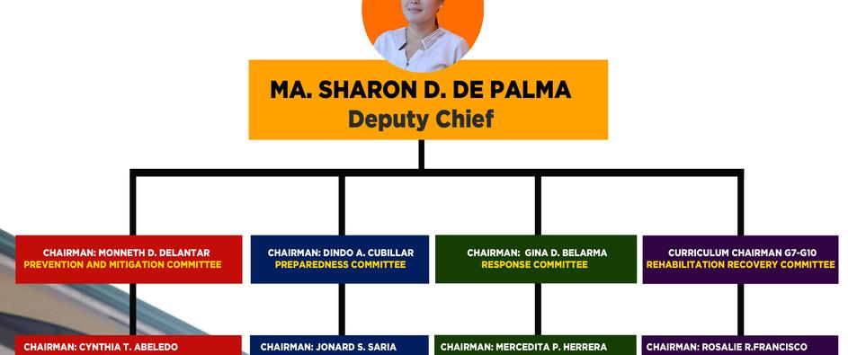 SDRRM Organizational Chart