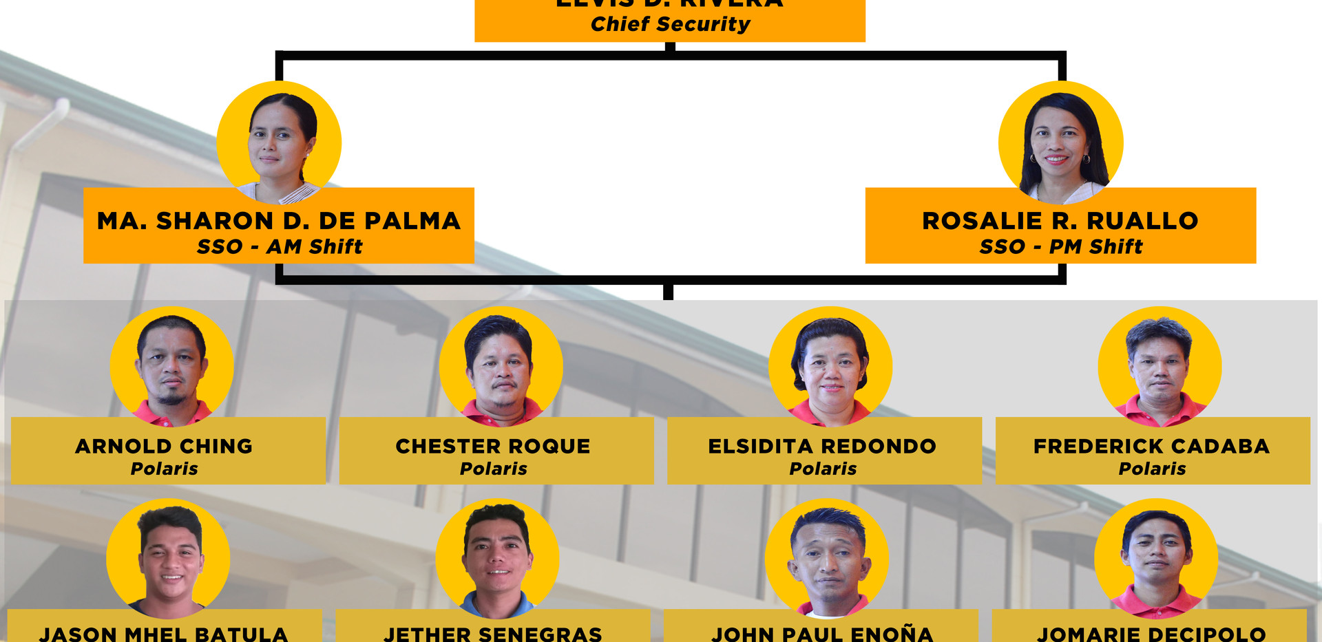 Security Organizational Chart