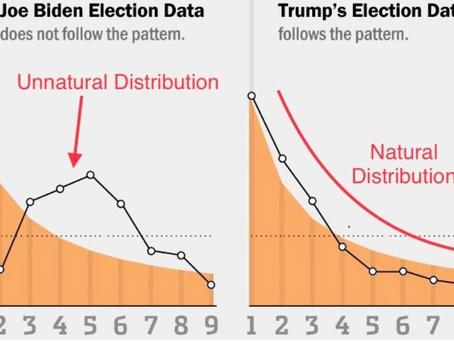 Joe Biden's votes violate Benford's Law (Mathematics)