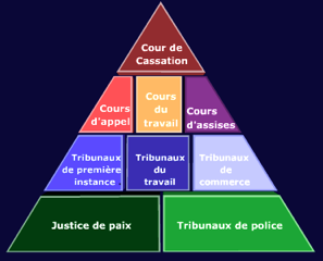 Exception d'illégalité - la Cour de cassation confirme sa jurisprudence