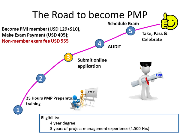The Road to become PMP.png