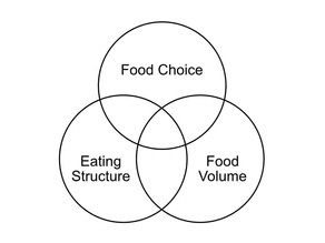 The Most Important Strategy to Improve Your Diet