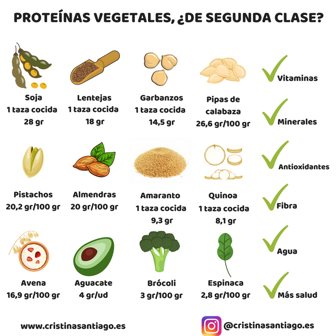 Proteínas vegetales, ¿de segunda clase?
