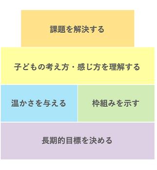 効果的な育児の4原則