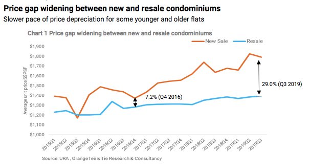 Resale vs New Launch condo buy sell