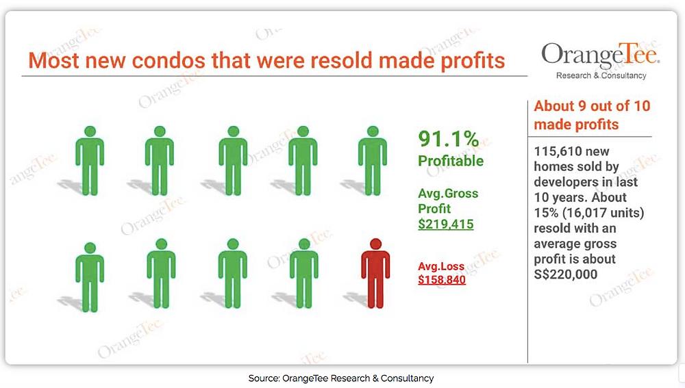 Research by Orangtee & Tie Research & Consultancy