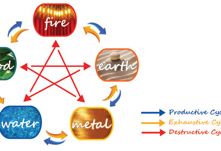 Feng Shui Basics: The Element Cycle