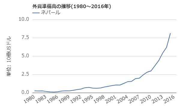ネパールの外貨準備高の推移(1980~2016年)