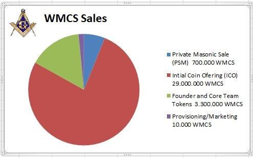 WMCS Pies.jpg