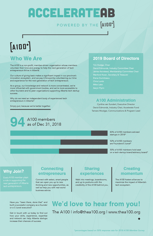 AccelerateAB 2019 program 1