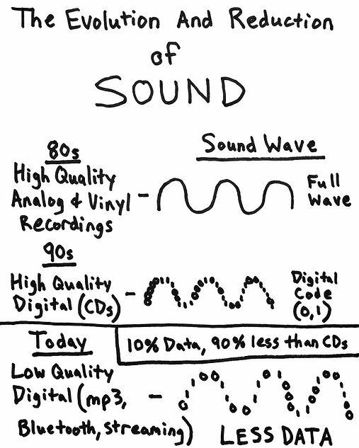 Audio Devoluton, Evolution of Sound