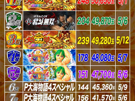 2021.5.1~5.16  4円ぱちんこ出玉ランキング