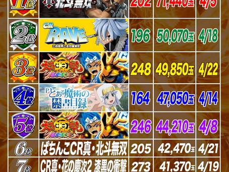 2021.4.1~4.22  4円ぱちんこ出玉ランキング