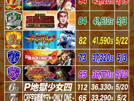 2021.5.1~5.23  1円ぱちんこ出玉ランキング