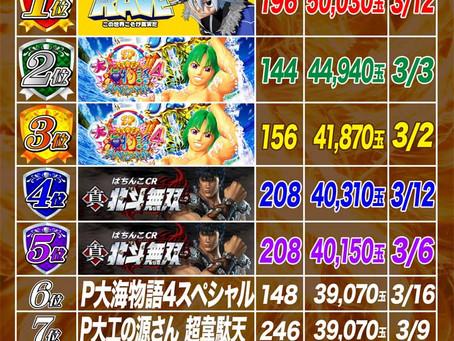2021.3.1~3.22  4円ぱちんこ出玉ランキング