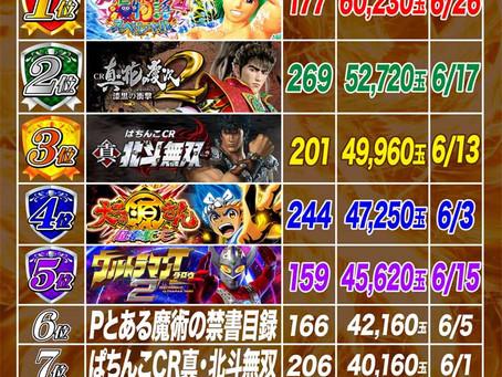 2021.6.1~6.27  4円ぱちんこ出玉ランキング