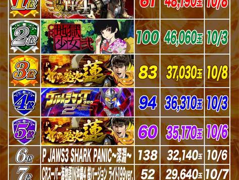 2021.10.1~10.10  1円ぱちんこ出玉ランキング