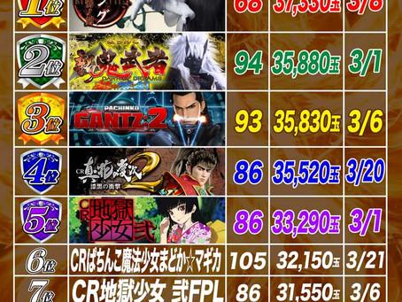 2021.3.1~3.25  1円ぱちんこ出玉ランキング