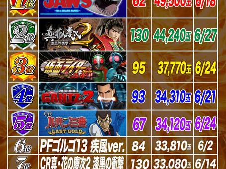 2021.6.1~6.27  1円ぱちんこ出玉ランキング