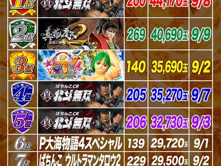 2021.9.1~9.9  4円ぱちんこ出玉ランキング