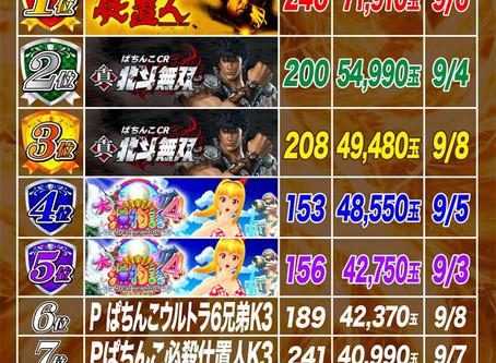 2020.9.9 4円パチンコ出玉ランキング