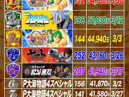 2021.3.1~3.30  4円ぱちんこ出玉ランキング