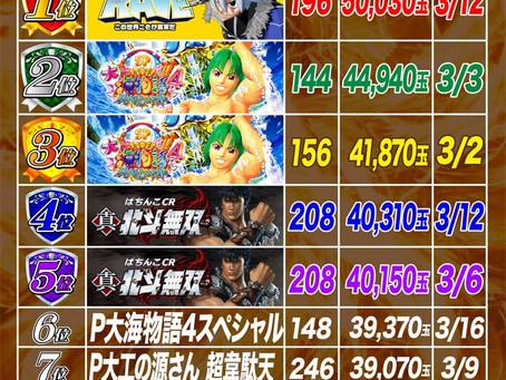 2021.3.1~3.25  4円ぱちんこ出玉ランキング