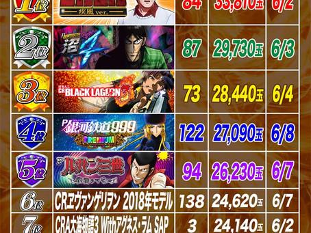 2021.6.1~6.9  1円ぱちんこ出玉ランキング