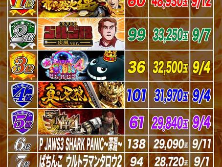 2021.9.1~9.13  1円ぱちんこ出玉ランキング