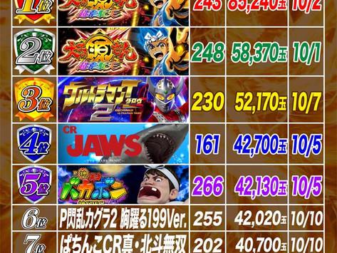 2021.10.1~10.10  4円ぱちんこ出玉ランキング