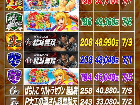 2021.7.1~7.8  4円ぱちんこ出玉ランキング