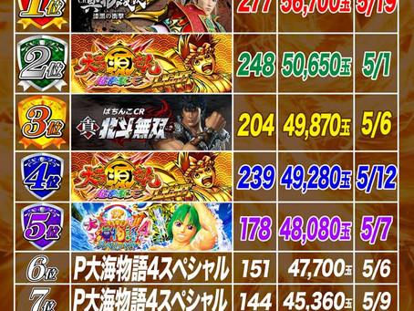 2021.5.1~5.23  4円ぱちんこ出玉ランキング