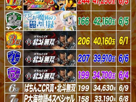 2021.6.1~6.9  4円ぱちんこ出玉ランキング