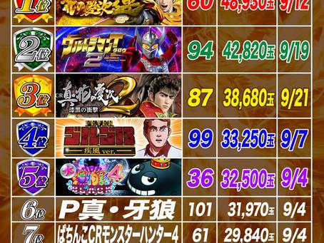 2021.9.1~9.23  1円ぱちんこ出玉ランキング