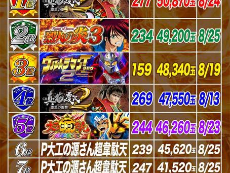2021.8.1~8.26  4円ぱちんこ出玉ランキング