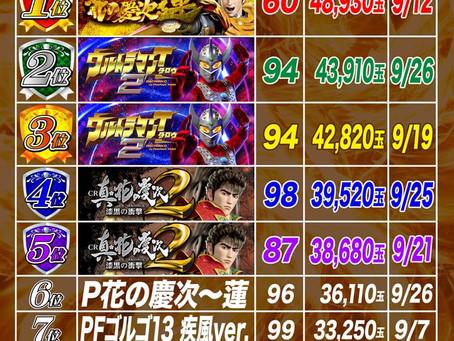 2021.9.1~9.30  1円ぱちんこ出玉ランキング