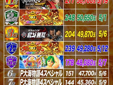 2021.5.1~5.19  4円ぱちんこ出玉ランキング