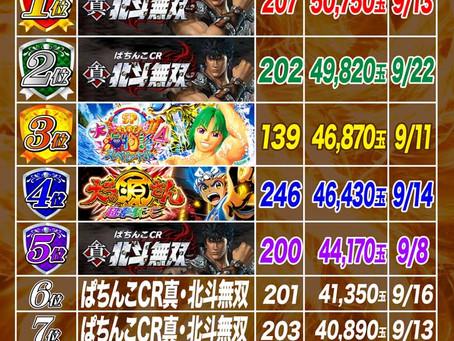 2021.9.1~9.23  4円ぱちんこ出玉ランキング