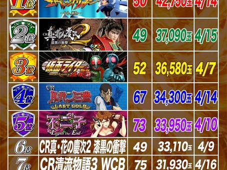 2021.4.1~4.22  1円ぱちんこ出玉ランキング
