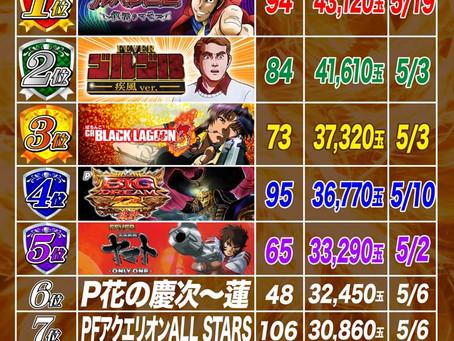 2021.5.1~5.19  1円ぱちんこ出玉ランキング