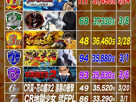 2021.3.1~3.30  1円ぱちんこ出玉ランキング