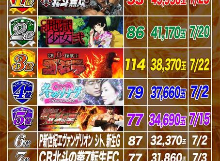 2020.7.28 1円パチンコ出玉ランキング