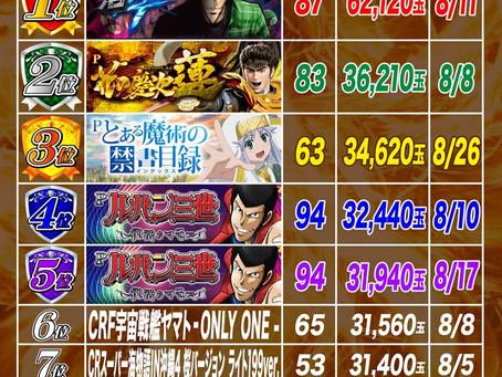 2021.8.1~8.26  1円ぱちんこ出玉ランキング