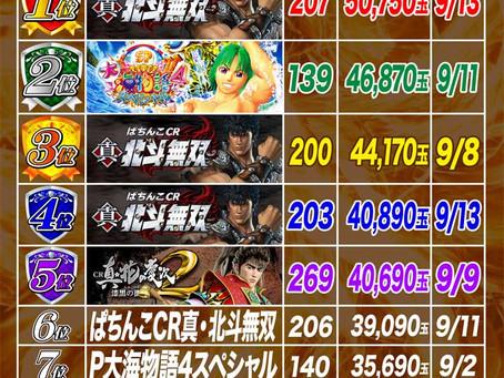 2021.9.1~9.13  4円ぱちんこ出玉ランキング
